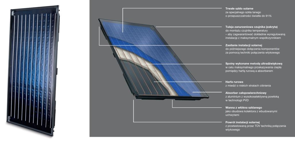 Kolektor słoneczny Buderus Logasol SKN4.0