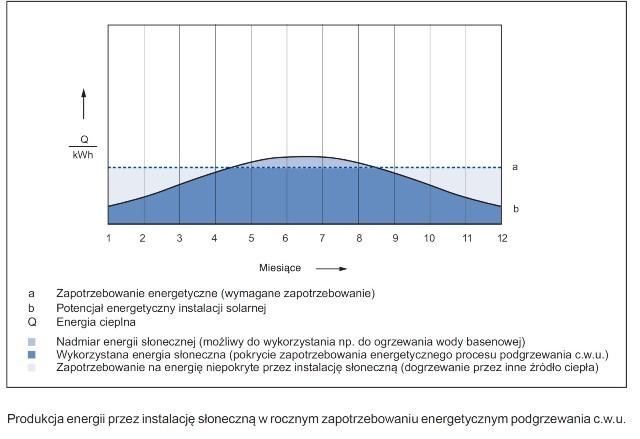 Wykres pracy kolektorów słonecznych